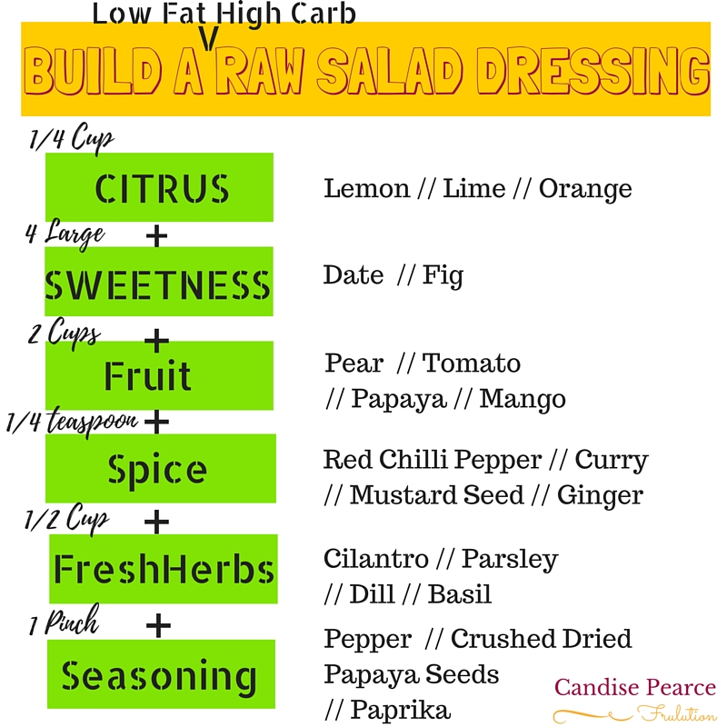 New fullyraw vegan salad dressing ideas frulution for Steps to building a house on raw land